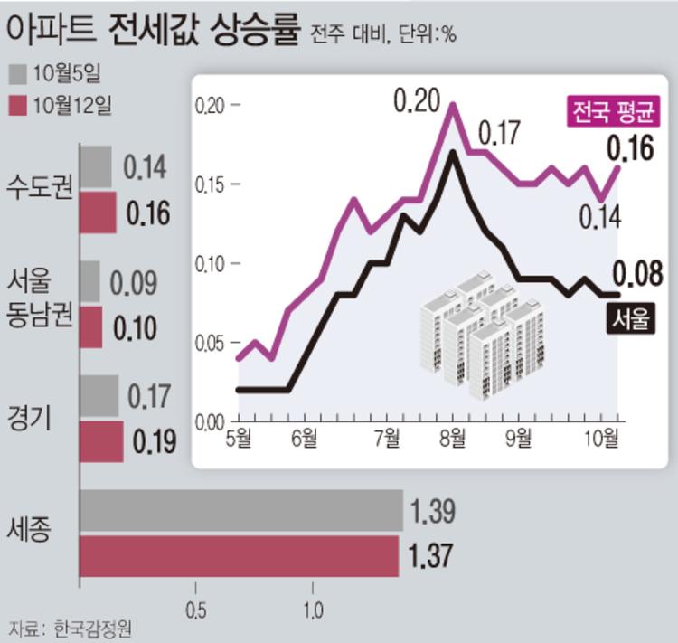 '은마 1억 뚝' 강남 집값 하락…서울 전세는 68주째 상승
